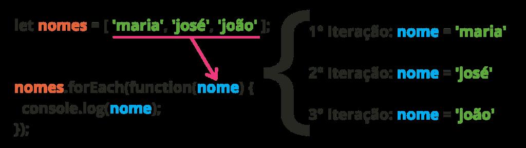 esquemático do método forEach JavaScript