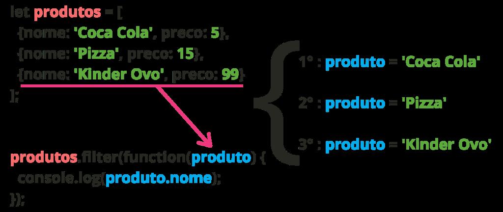 esquema de iteração com filter JavaScript
