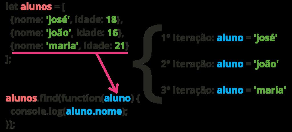 esquema de iteração com find JavaScript