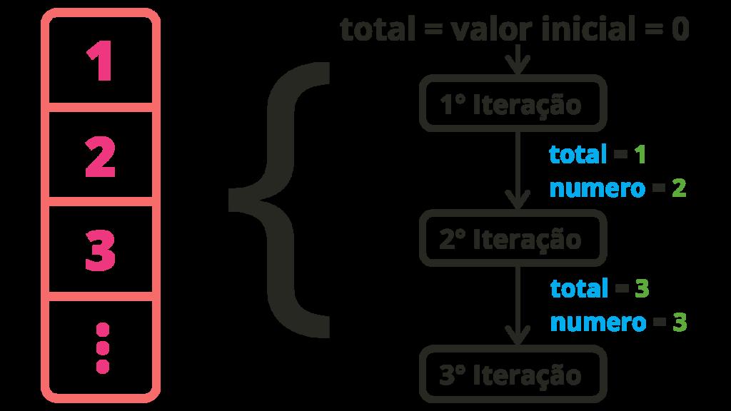 esquema de iteração do método reduce JavaScript