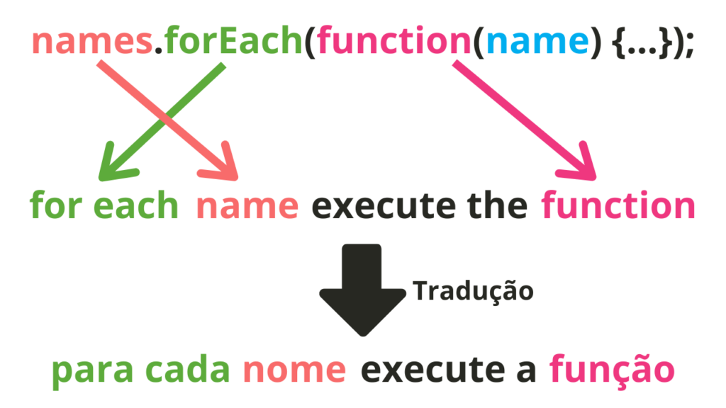 esquema de legibilidade dos métodos arrays javascript