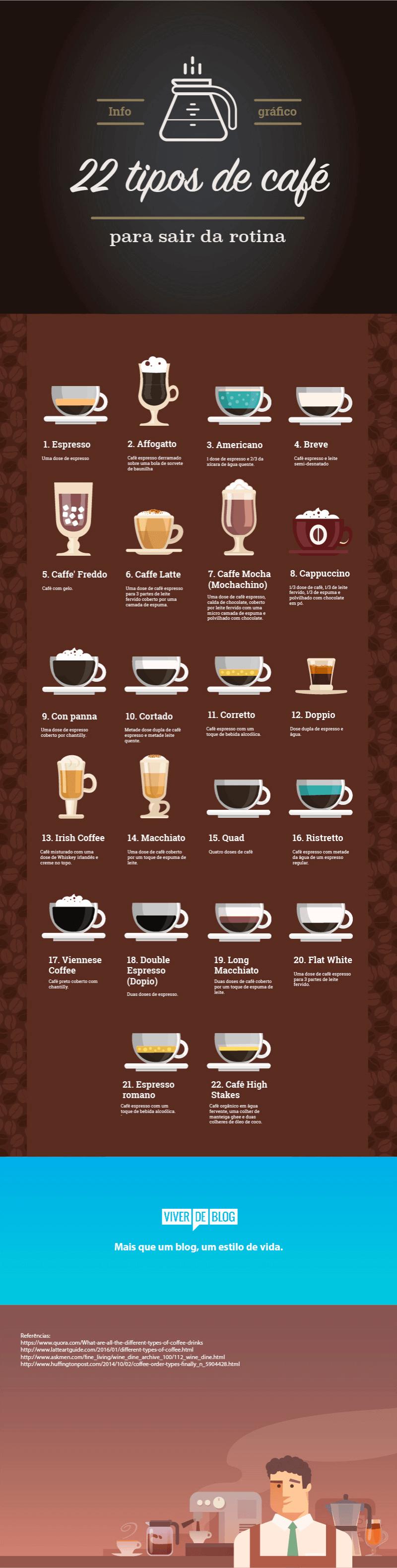 Lista com 22 tipos de café