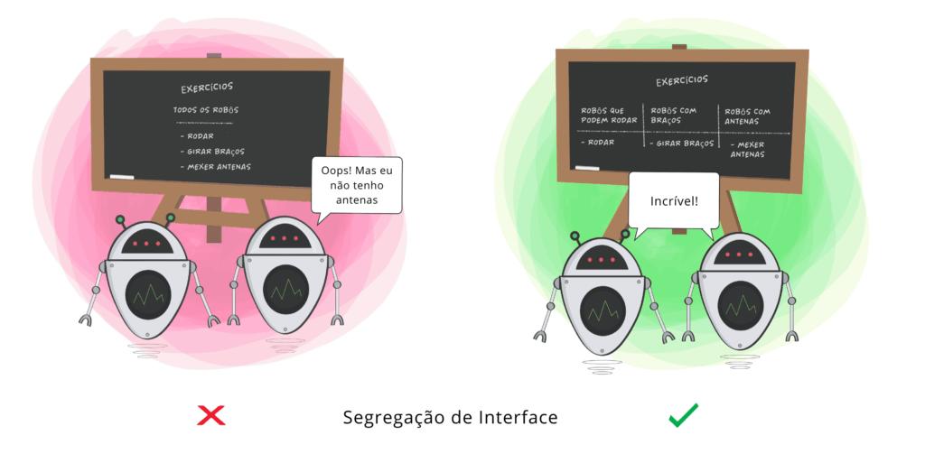 Segregação de Interface