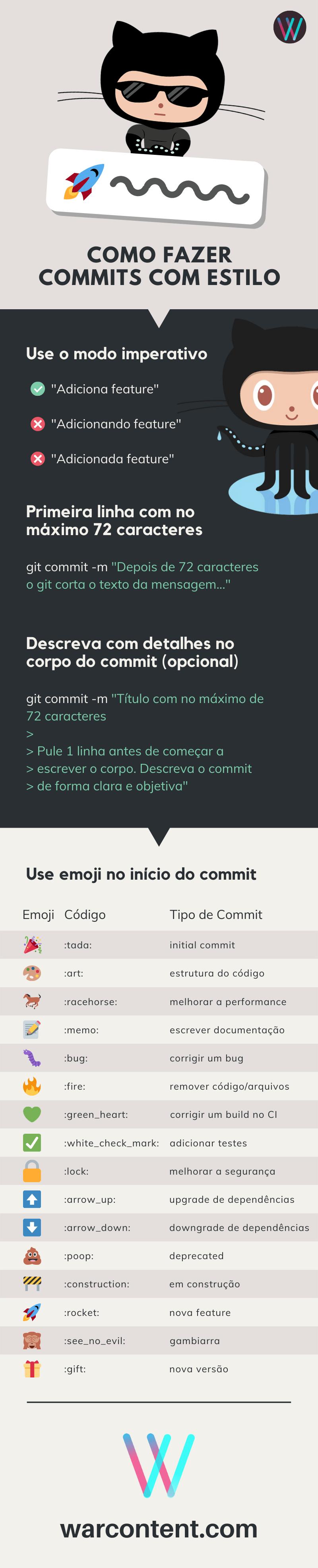 Infográfico como escrever um commit  com estilo